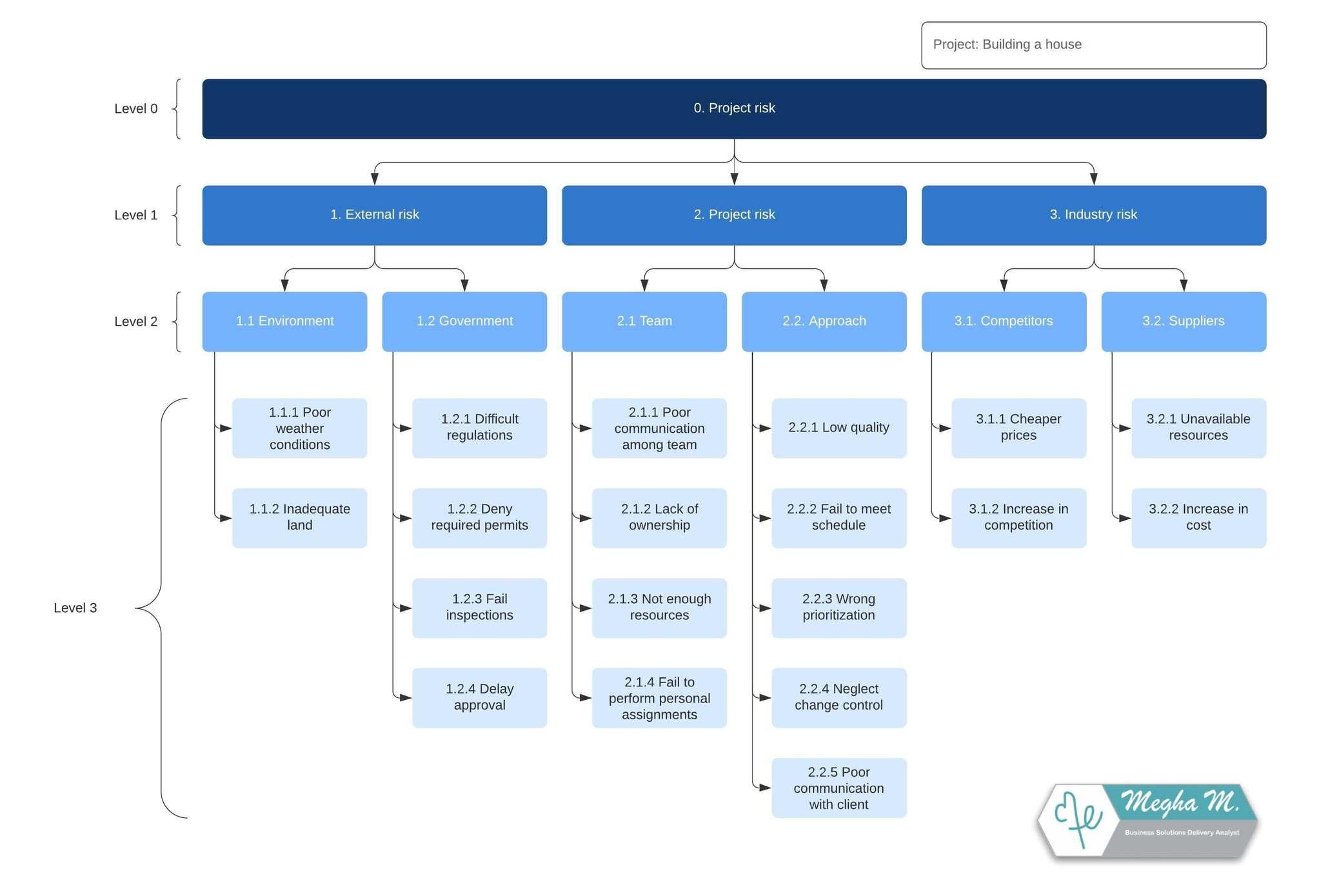 Plantilla de estructura de análisis de riesgo