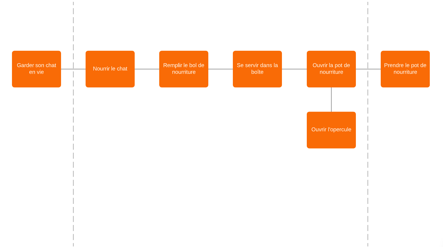 exemple diagramme fast