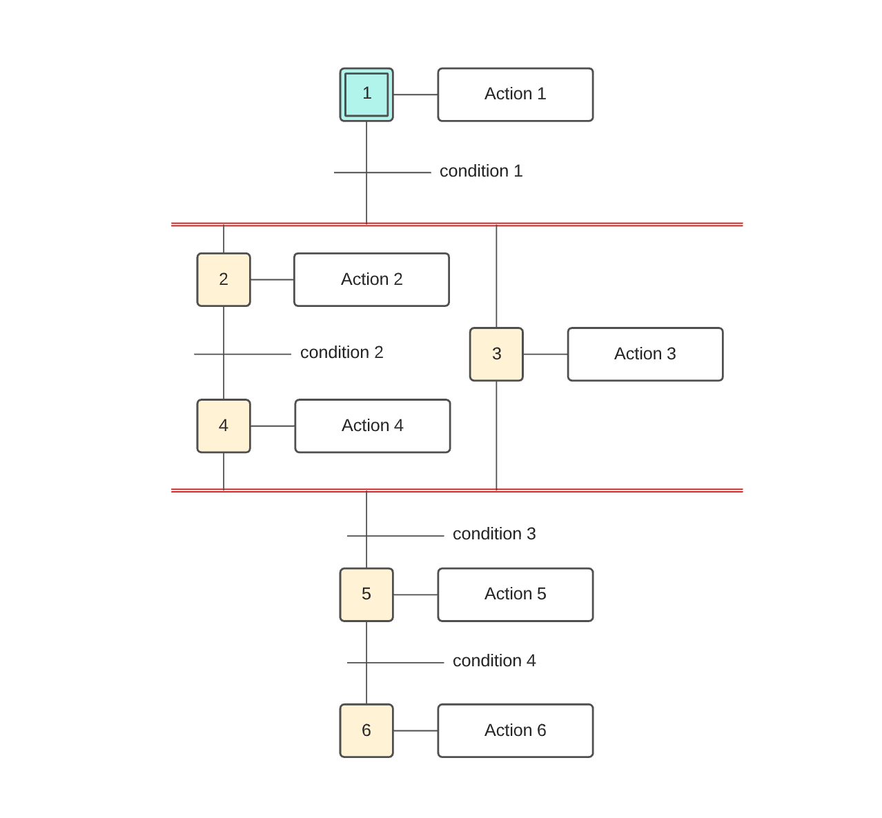 Modèle de diagramme GRAFCET simple vierge