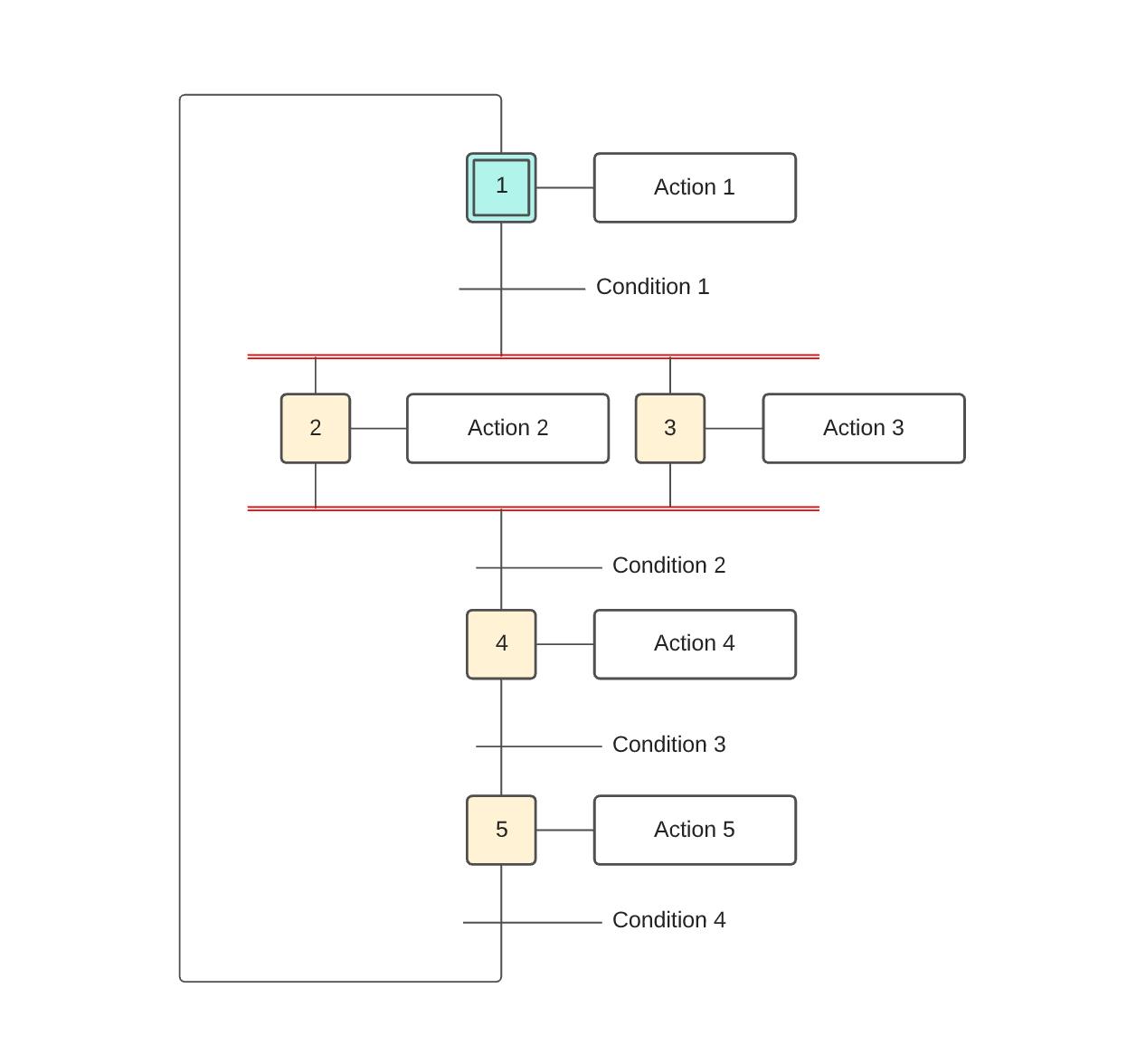 Modèle de diagramme GRAFCET vierge