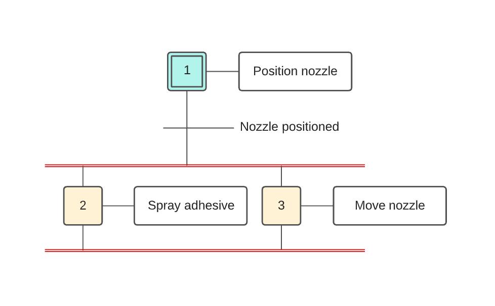 Exemple de diagramme GRAFCET simple