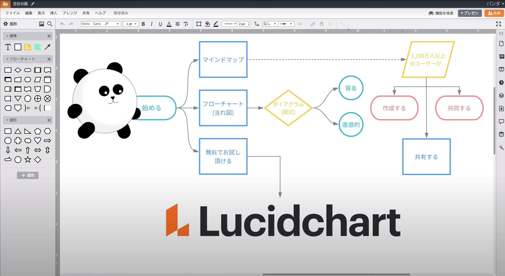 Lucidchart でワイヤーフレームを設計する