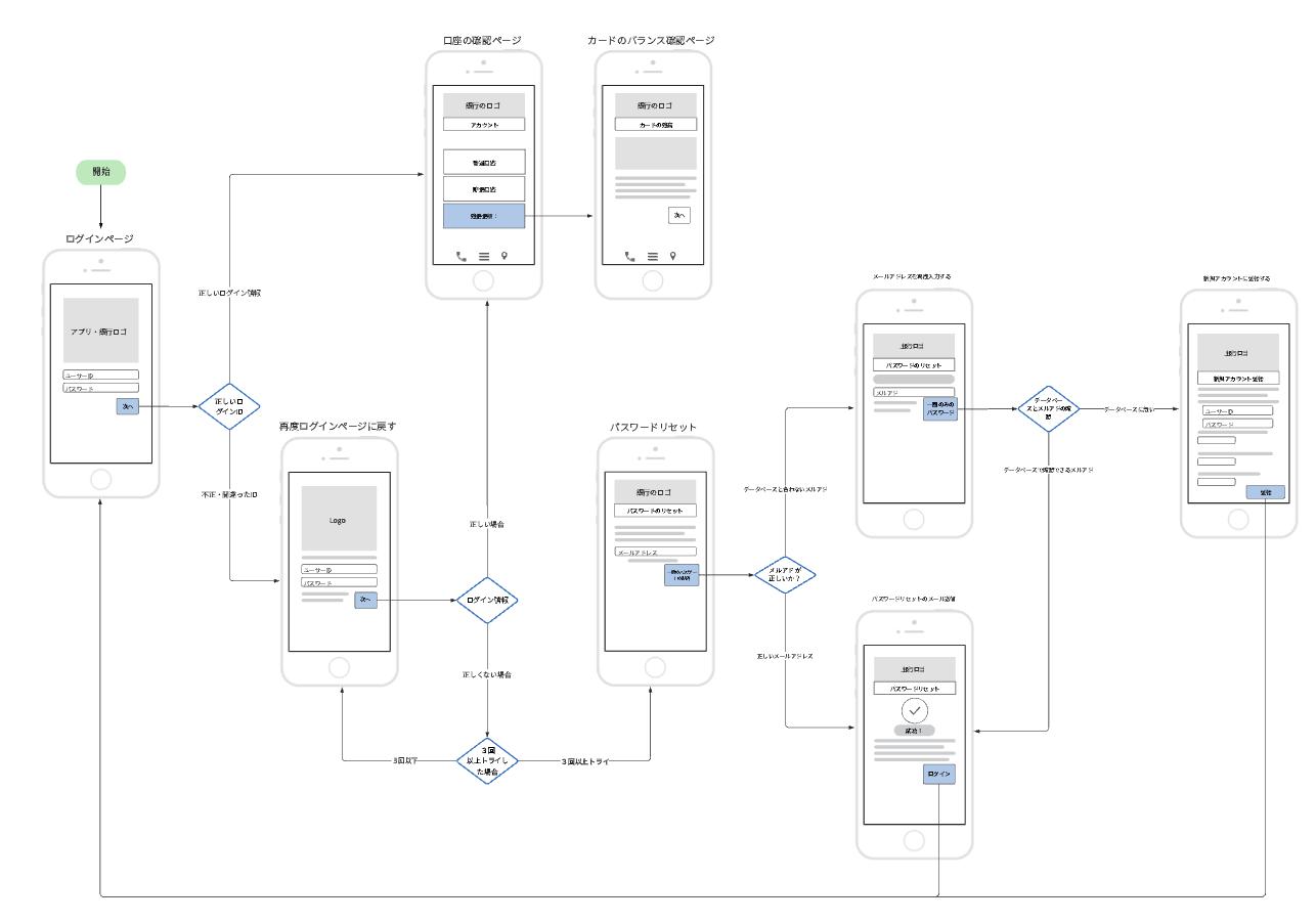 Webサービスの流れを表した画面遷移図テンプレート