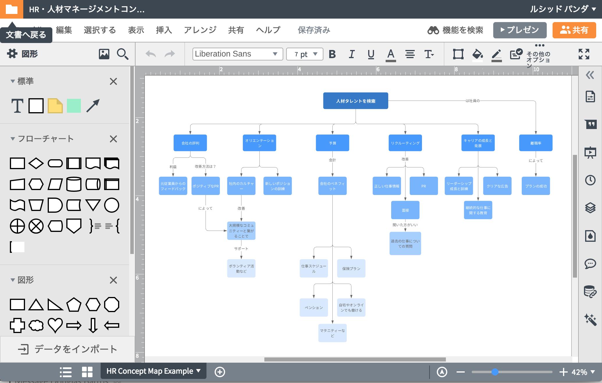 新しいアイデアをコンセプトマップツールで整理