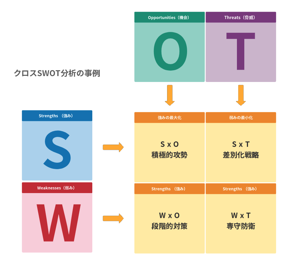 SWOT分析の後に行うクロスSWOT分析の事例