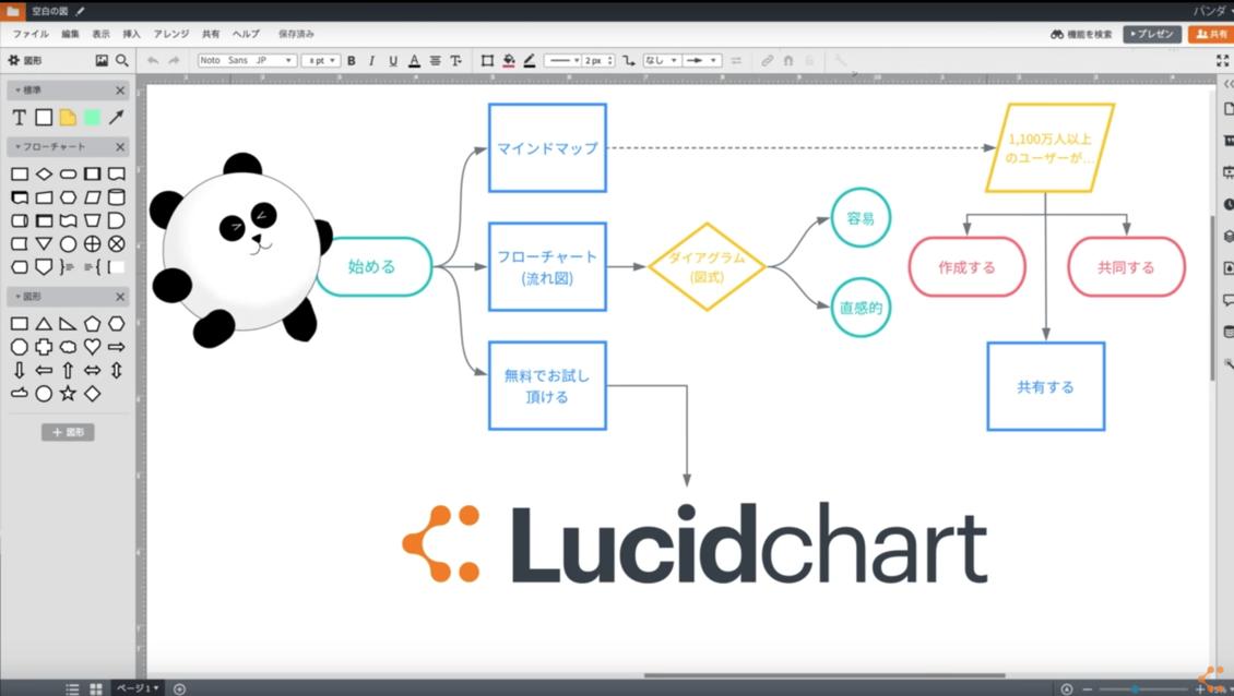 Lucidchart WBS作業構造化ツール