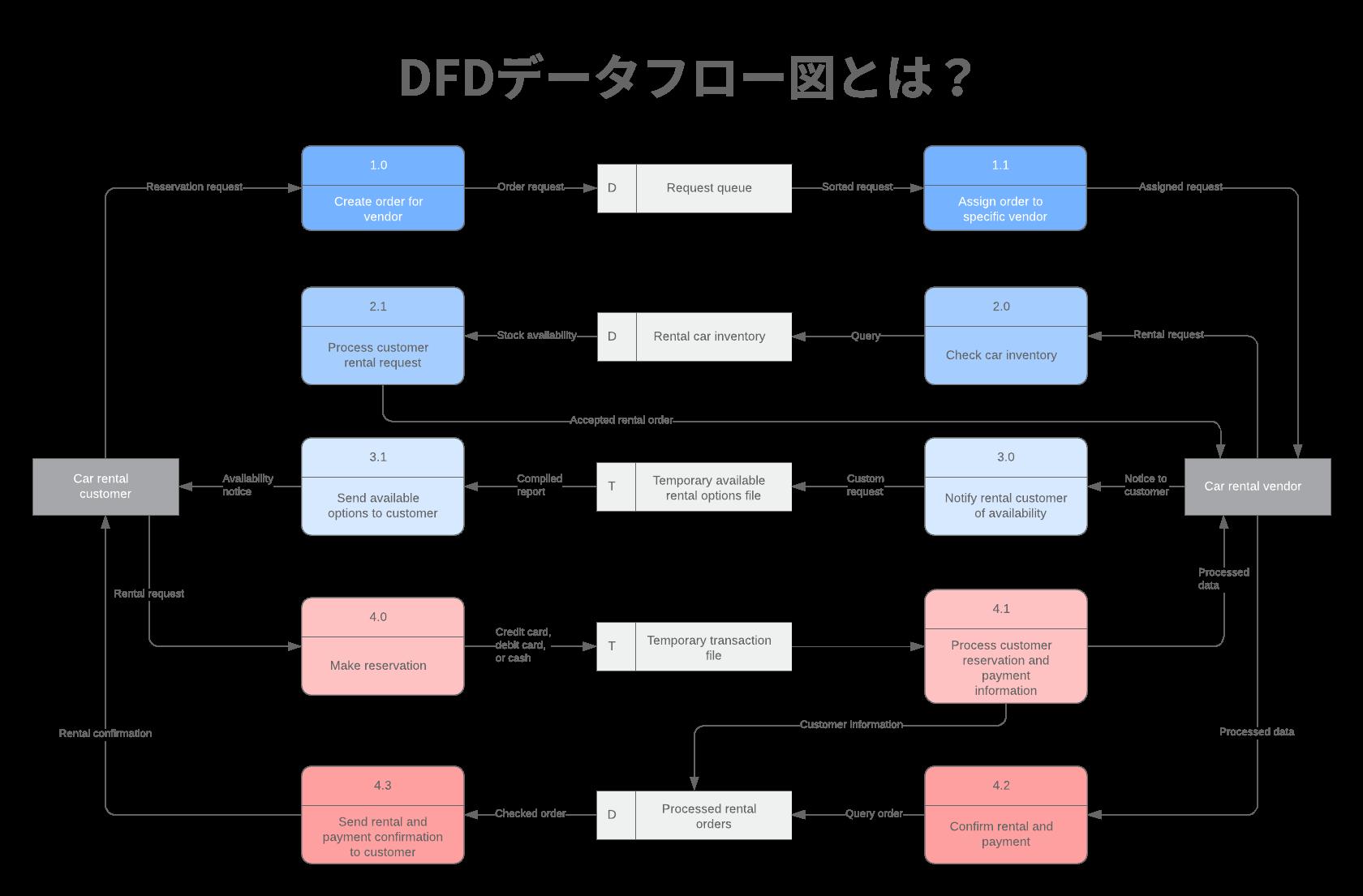 DFD(データフロー図)とは?
