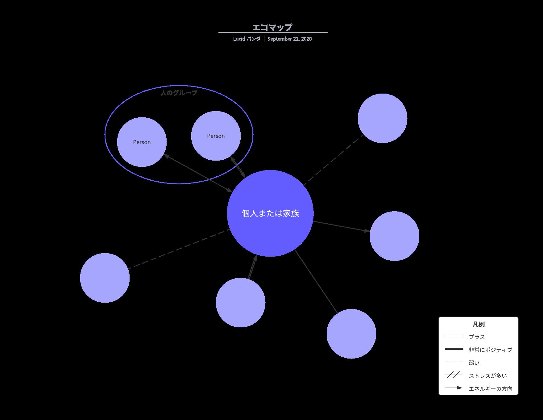 エコマップの例とサンプル