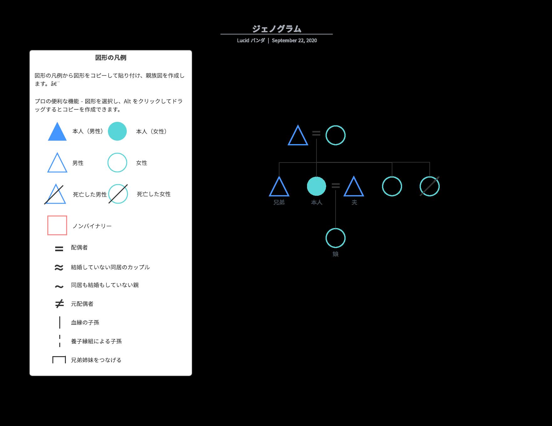 ジェノグラム・家族構成図の例とテンプレート