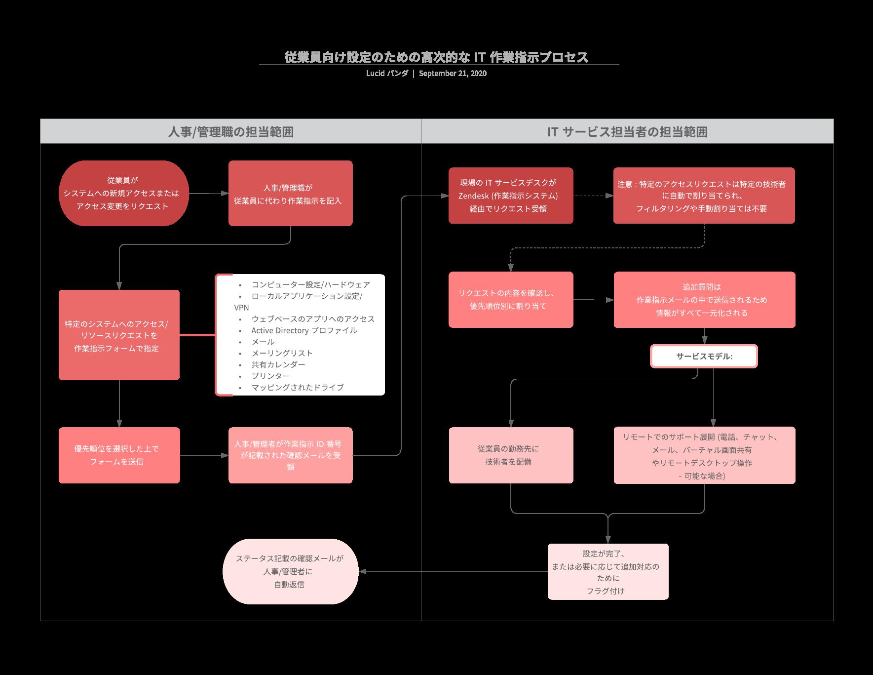 IT業務に使えるプロセスフローテンプレート