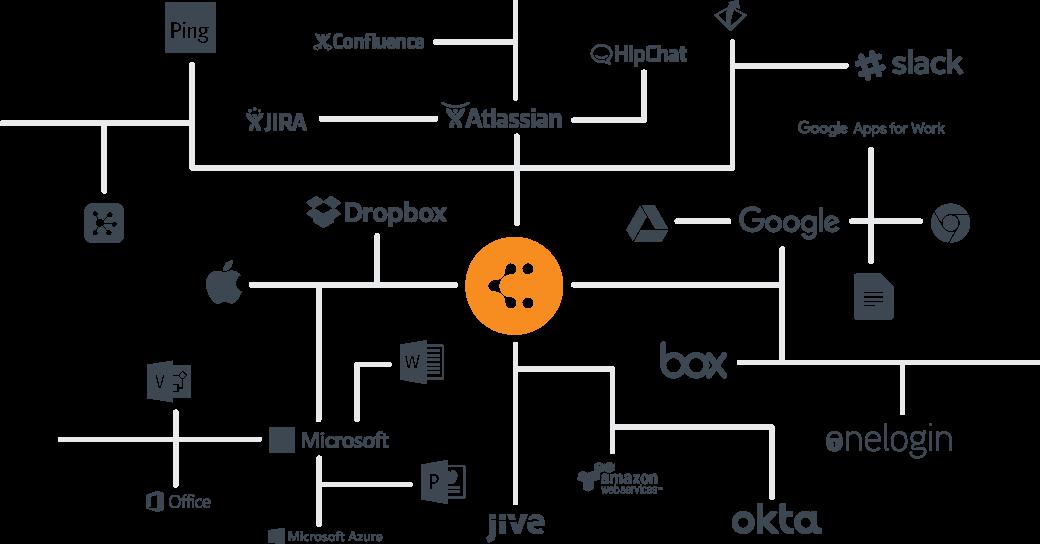マインドマップ連携サービス