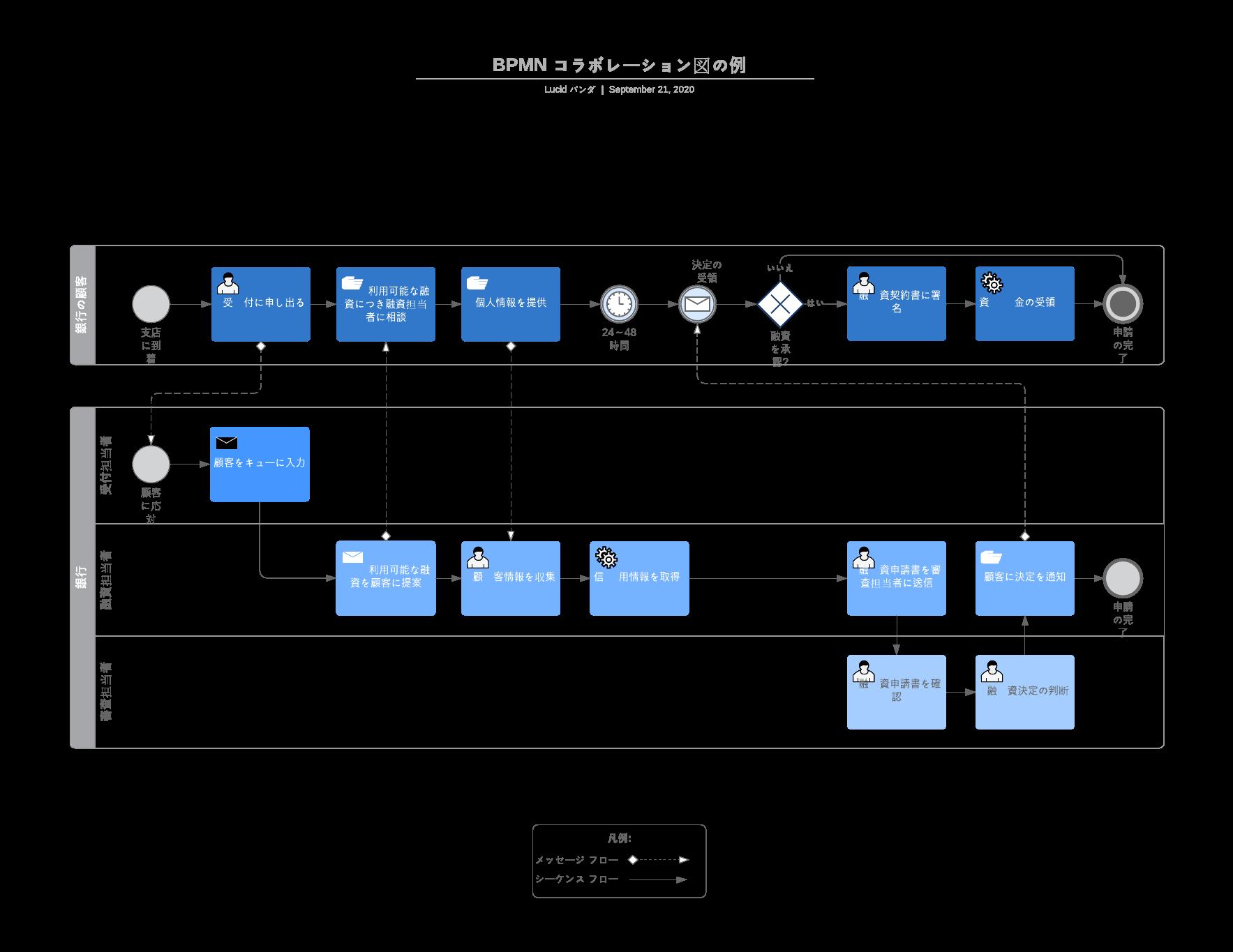 業務フローコラボレーションテンプレート