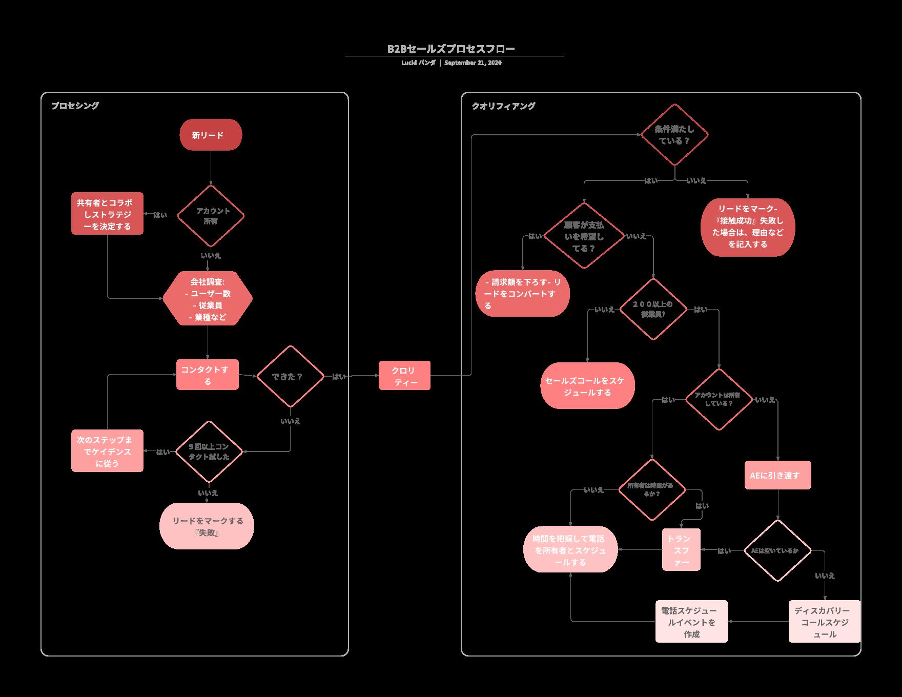 業務プロセスフローチャートテンプレートの例