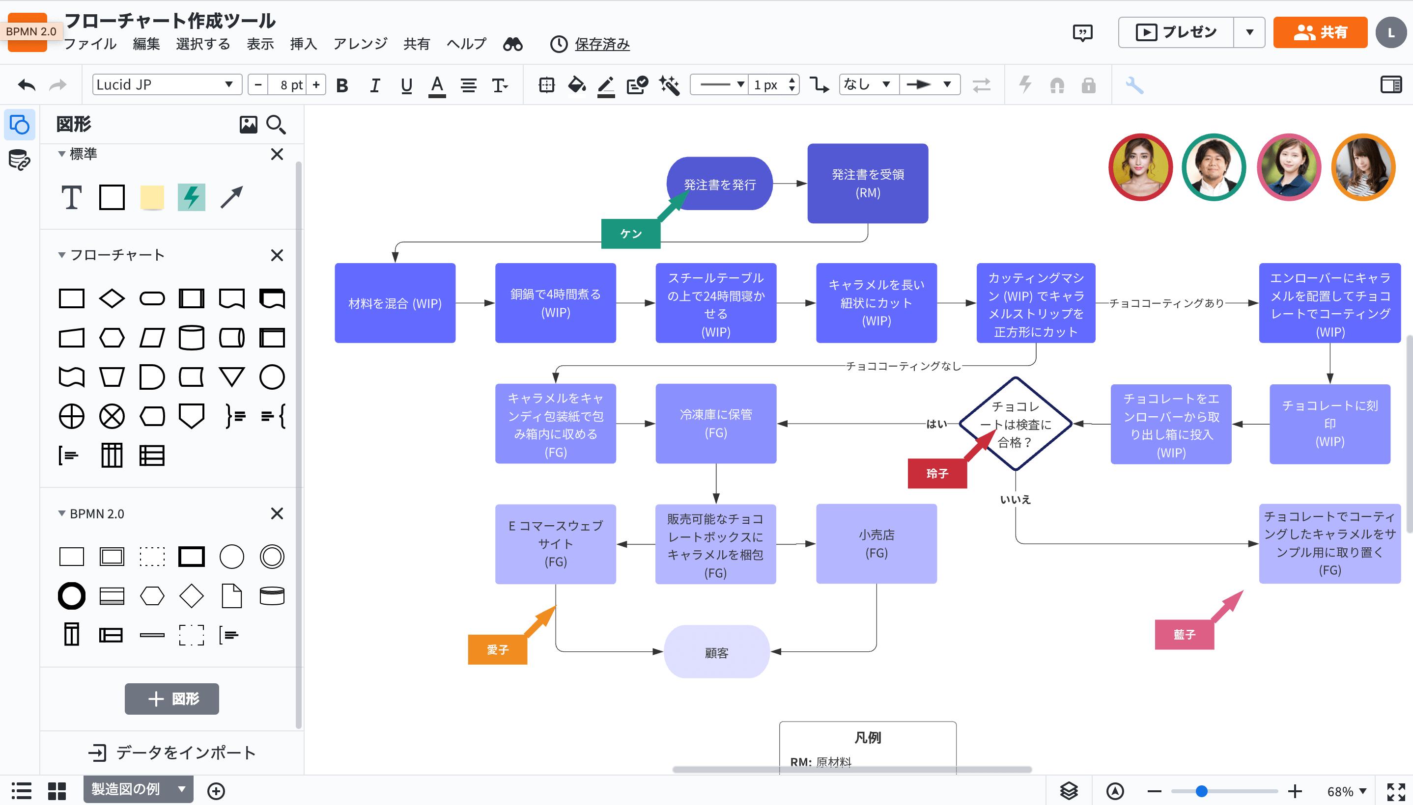 フローチャート記号&種類と表記