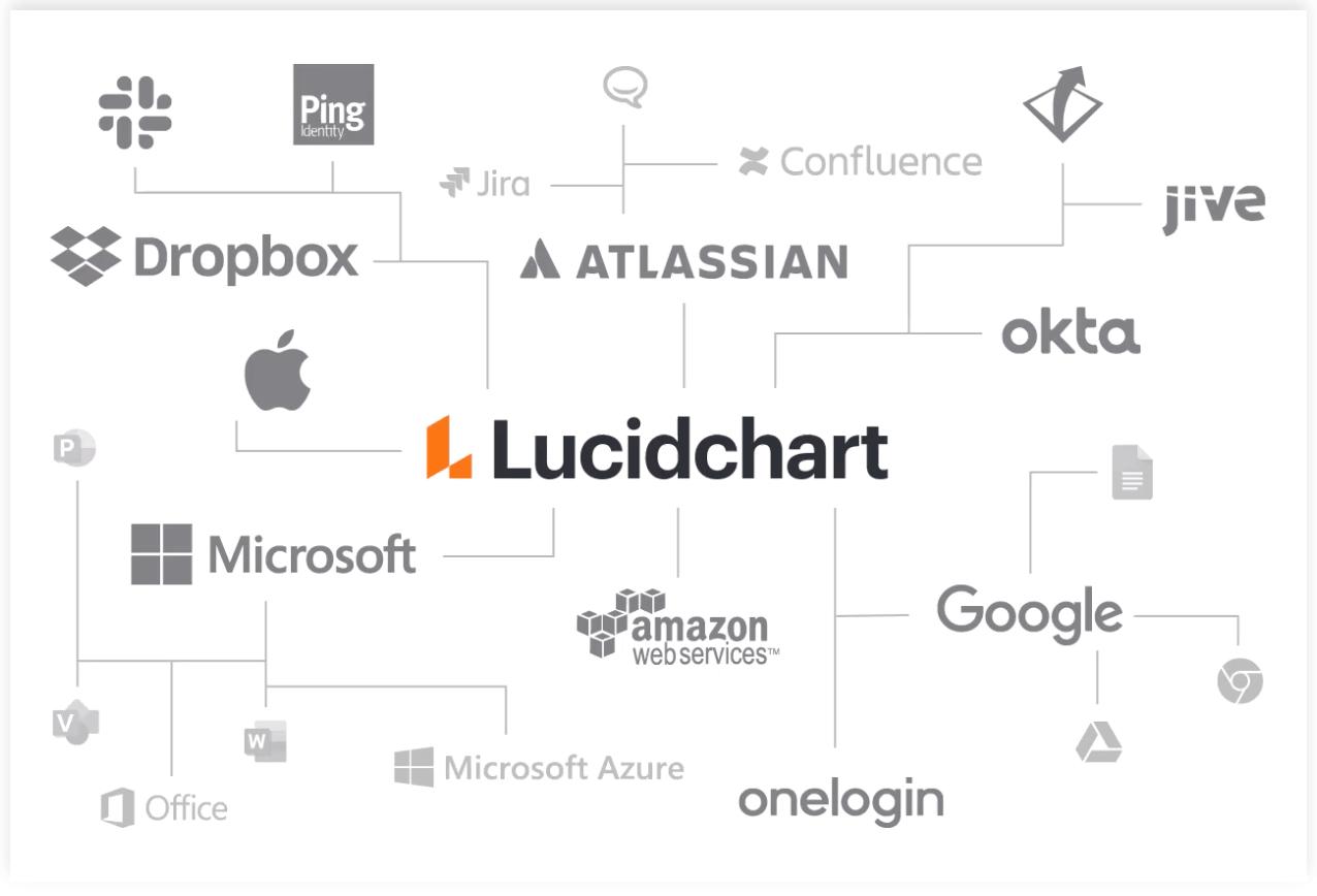 Lucidchartロジックツリー作成ツールの特徴とユニークな機能