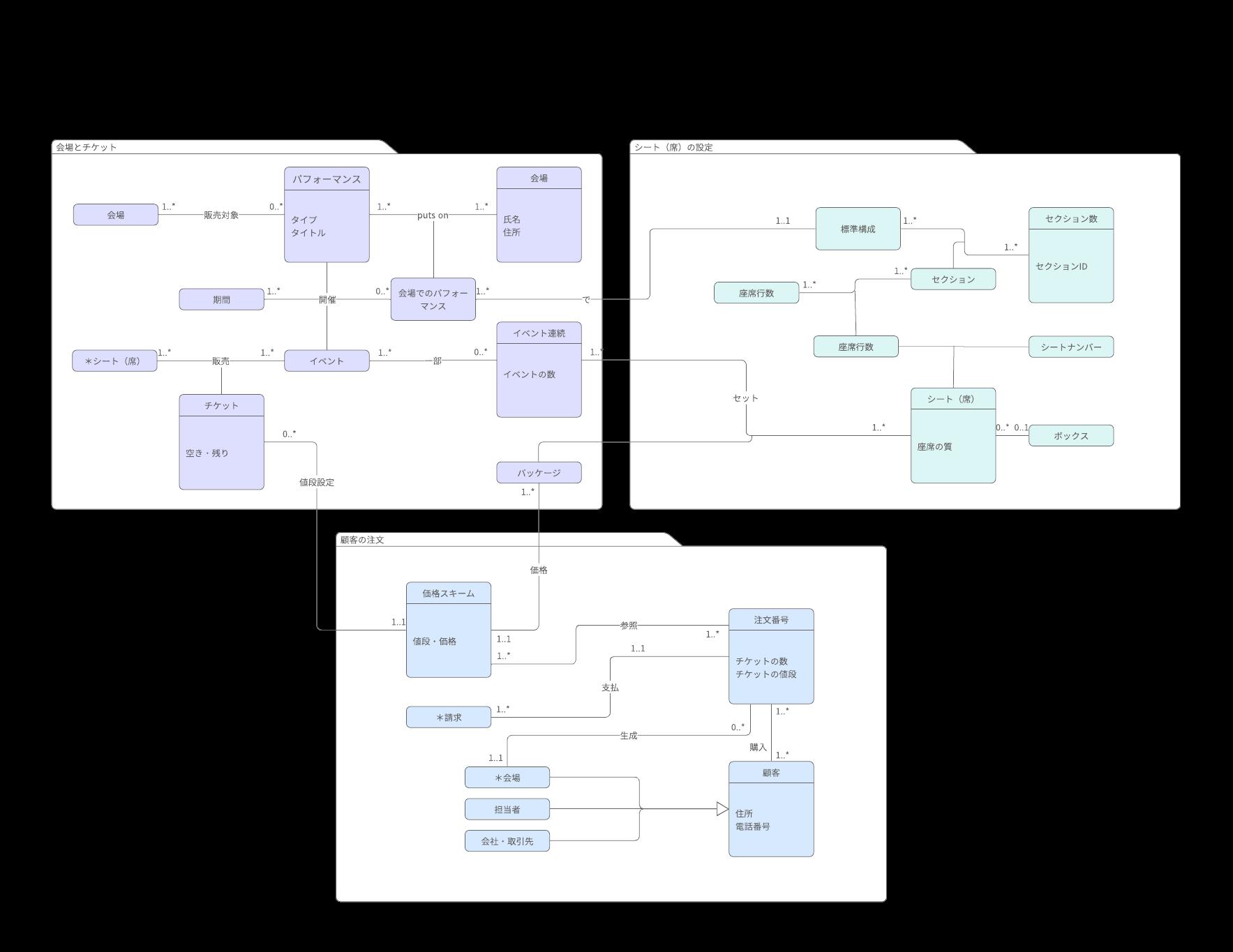 UMLクラス図例とテンプレート