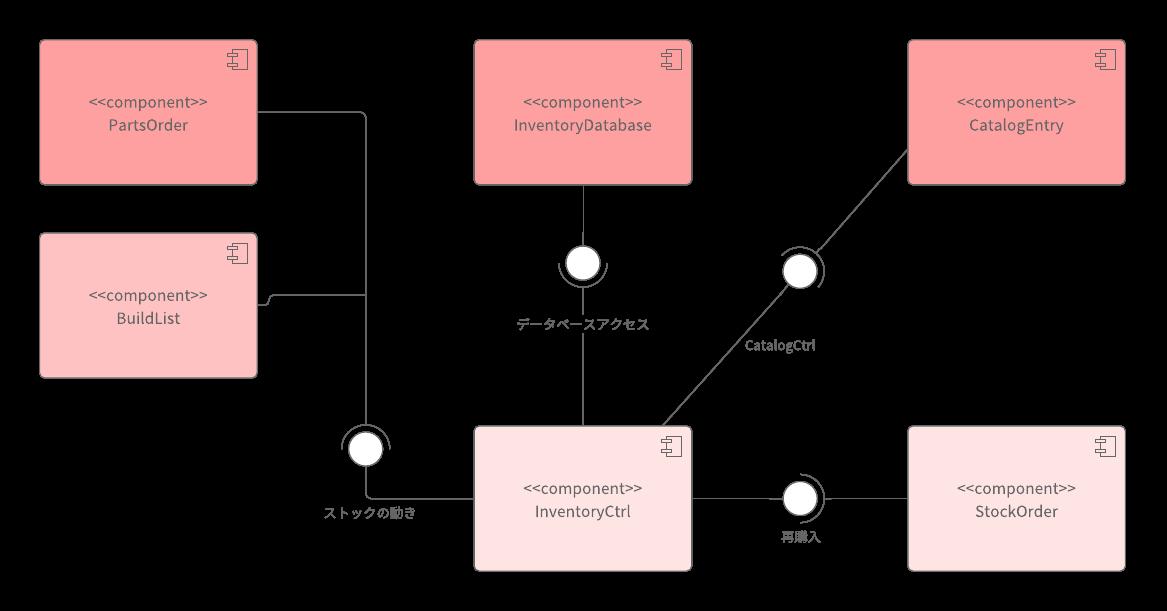 UMLコンポーネント図の例