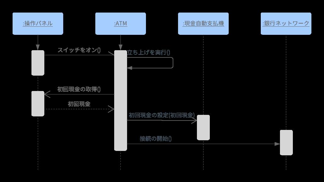 UMLシーケンス図テンプレート