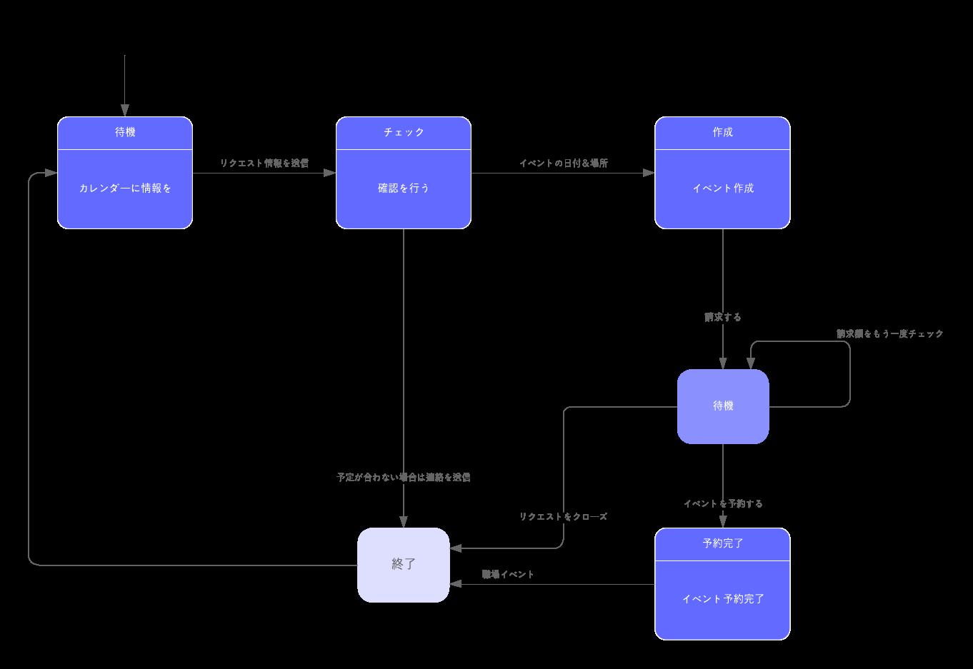 UML ステートマシーン図参考例