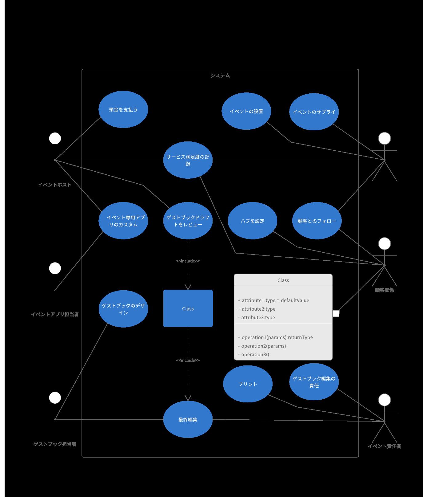 UMLユースケース図の紹介と参考サンプル
