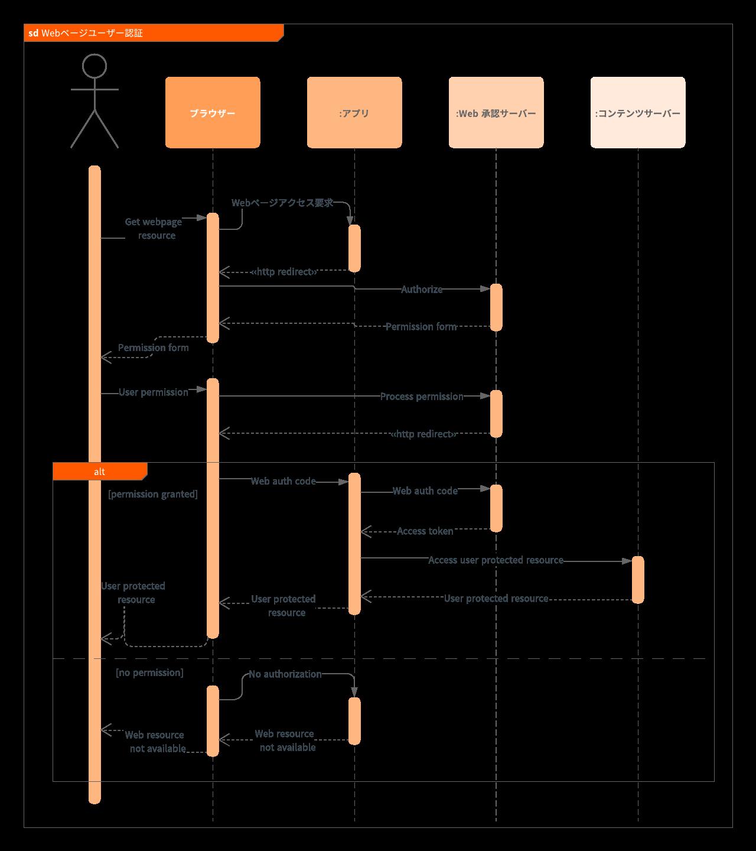 シーケンス図(Sequence Diagram)とは?