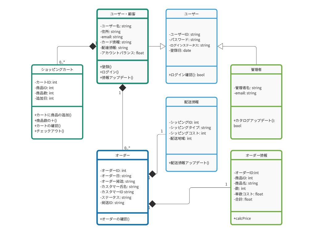 UML クラス図を表したサンプル画像