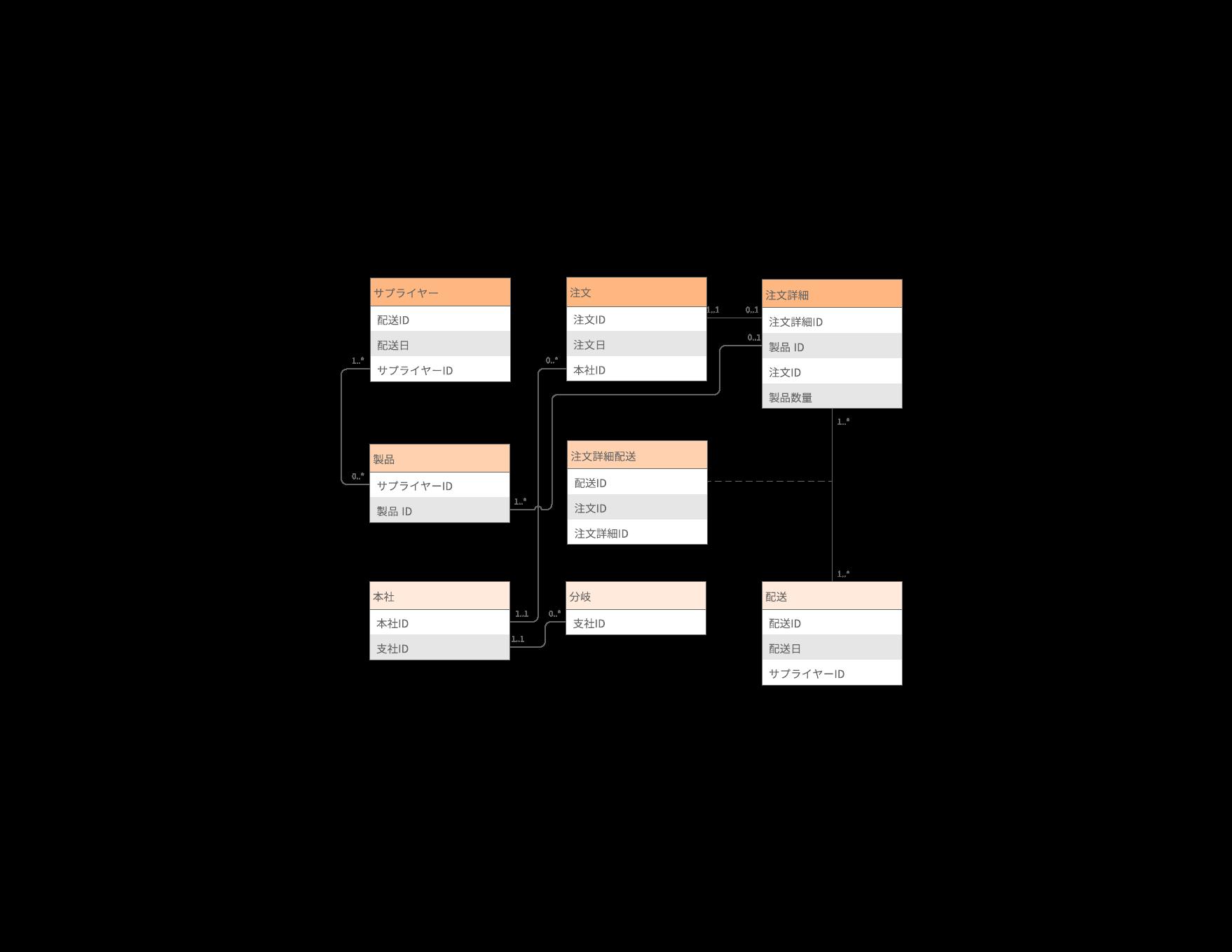 UML(Unified Modeling Language)とは?