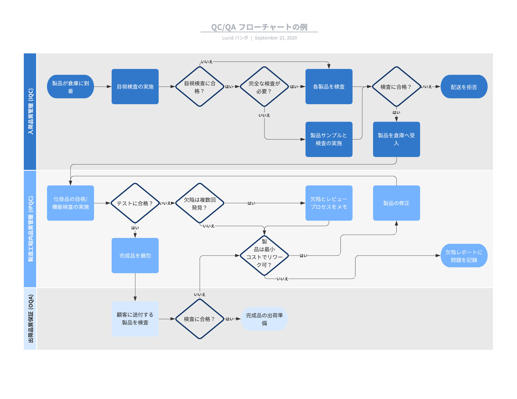 業務フロー図テンプレートの例