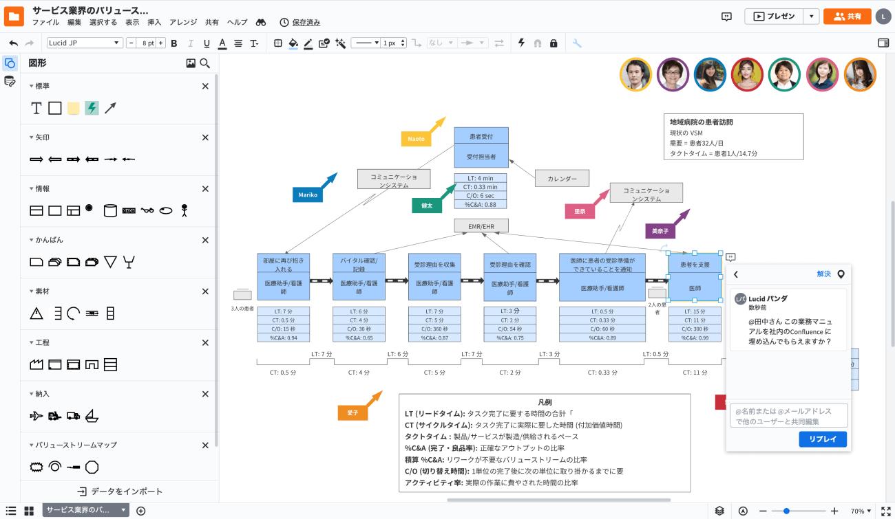 業務フローLucidchart