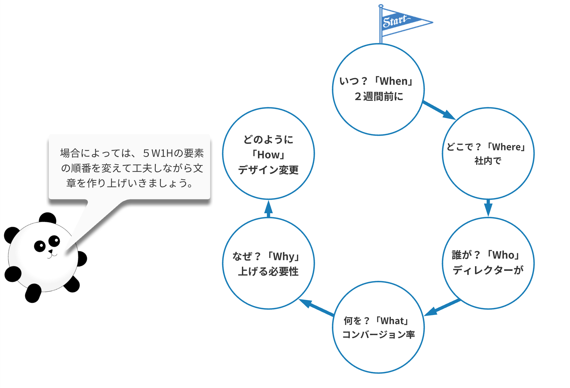 可視化された5W1Hの事例フレームワーク