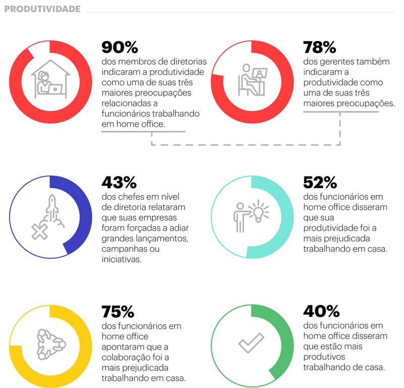 6 gráficos de pizza com a % de gerentes que acham que a produtividade foi prejudicada com a Covid-19 comparado ao núm. de lançamentos atrasados e a perspectiva de funcionários remotos sobre a queda de produt. em relação à queda de colaboração.