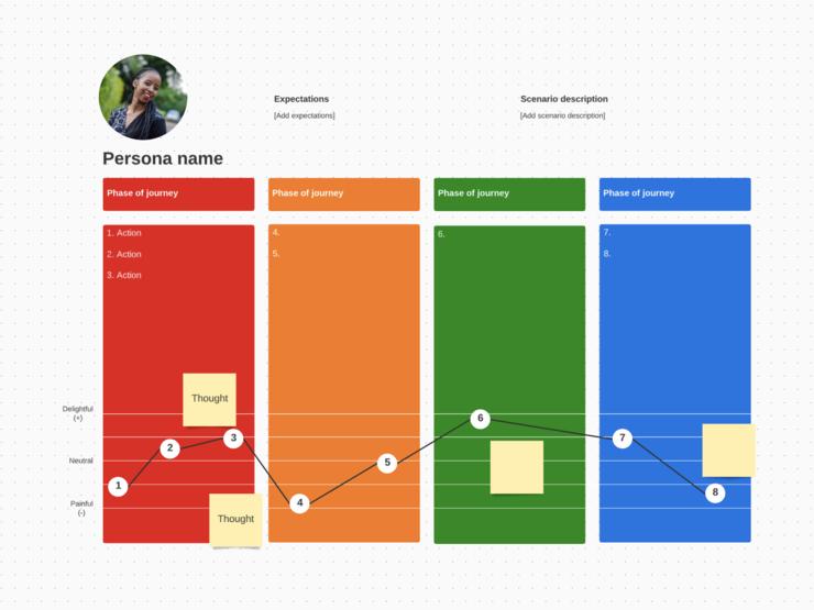 modelo de mapa de jornada do cliente