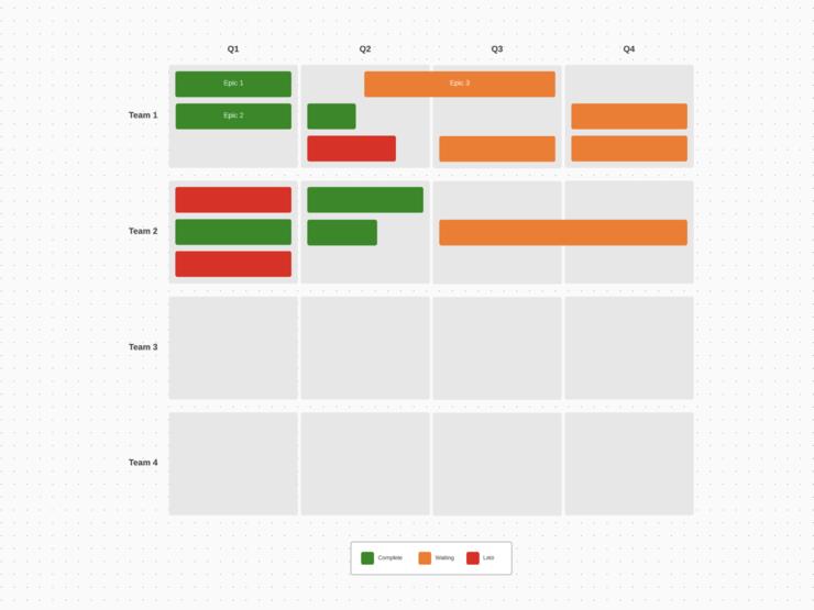 exemple de roadmap produit
