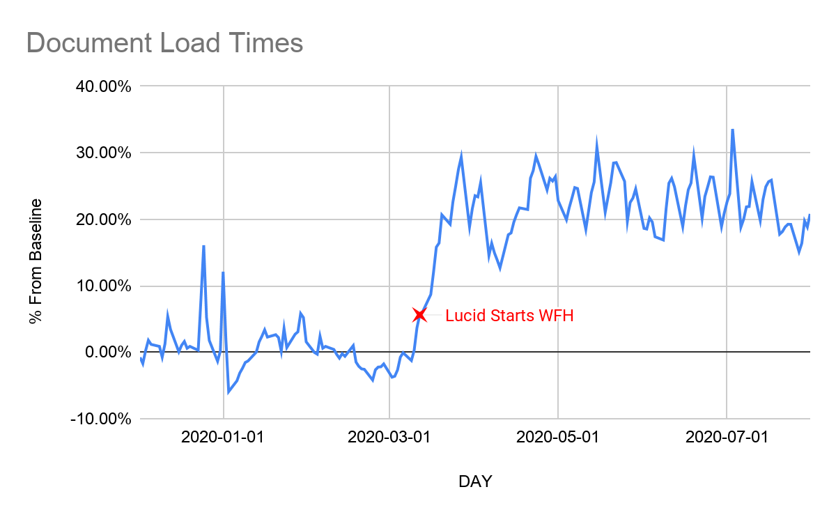 Document Load Times deviation from baseline