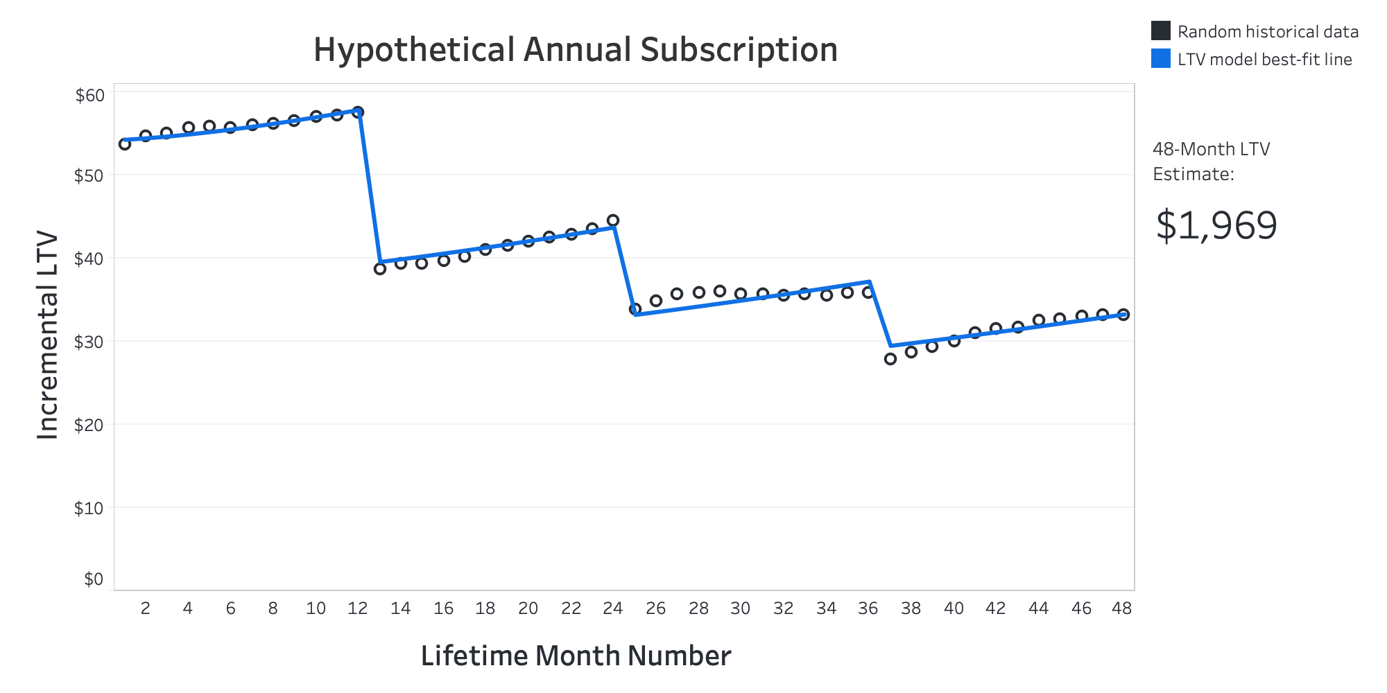 Figure showing average incremental LTV for a hypothetical annual SaaS subscription. It shows both actual and predicted incremental LTV.