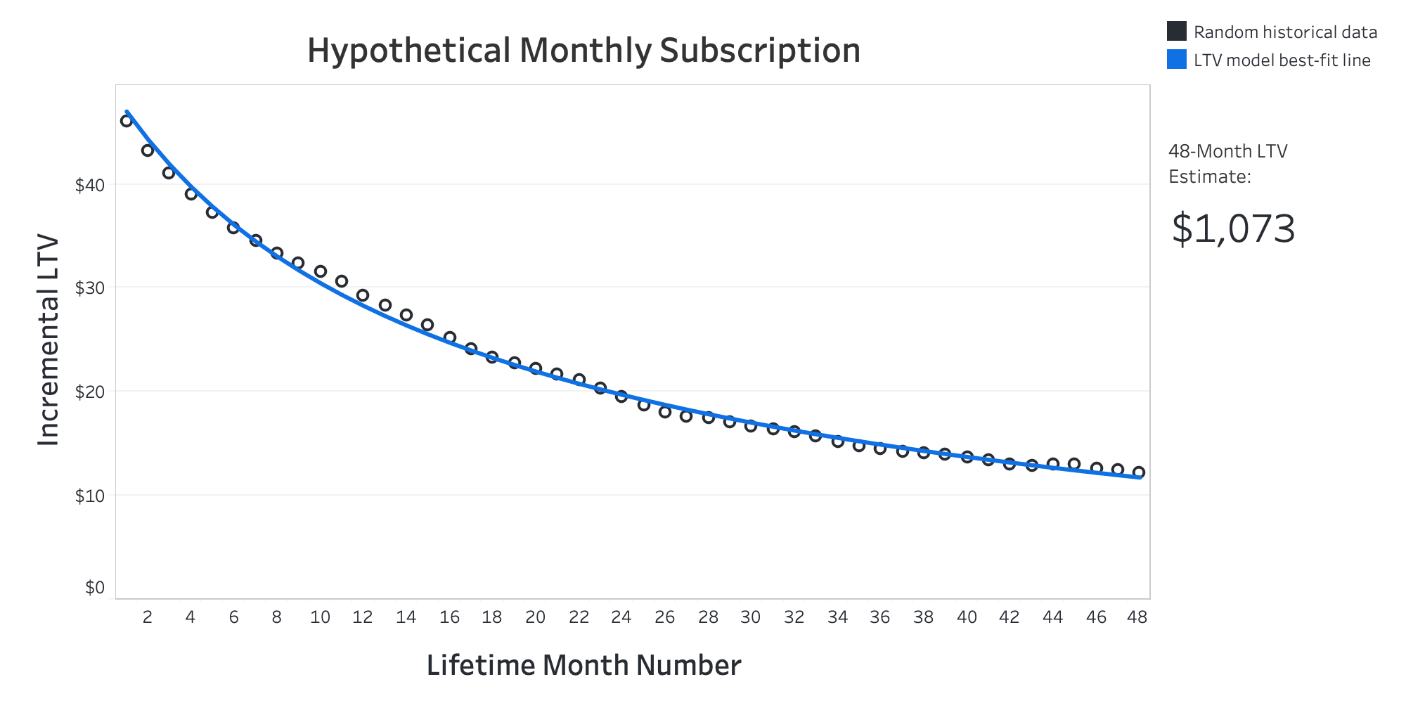Figure showing average incremental LTV for a hypothetical monthly SaaS subscription. It shows both actual and predicted incremental LTV.